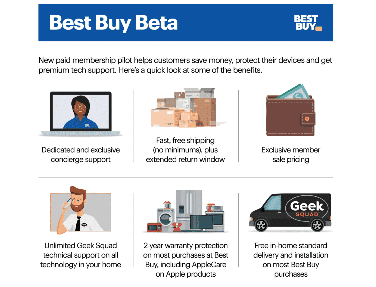 Las ventajas de Best Buy Beta