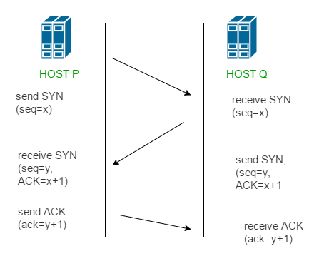TCP connection 1