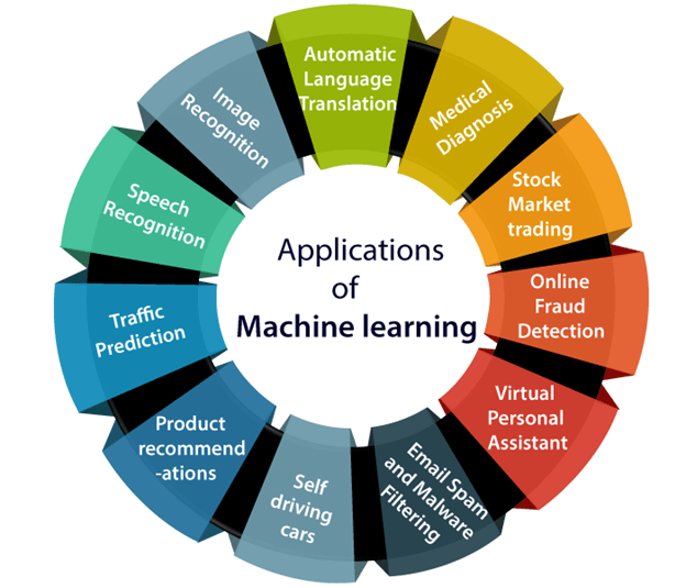 applications of machine learning