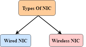computer network components types of nic