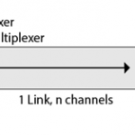 concept of multiplexing