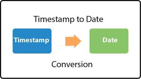java timestamp to date