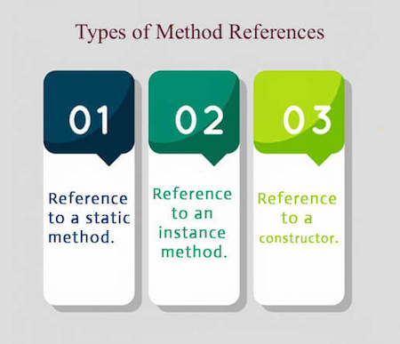 types of method references
