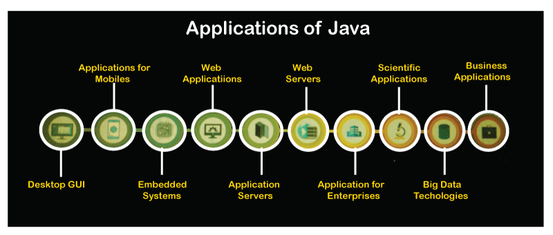 what is java used for