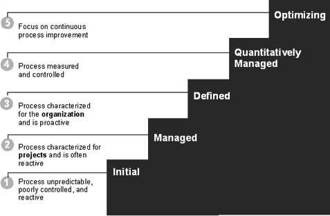 cmmi staged