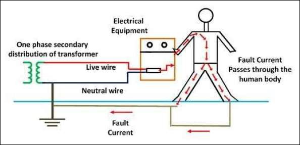 flow fault current without earthing system