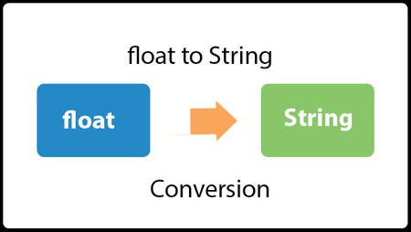 java float to string