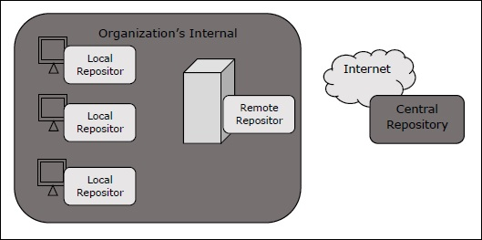 repository structure